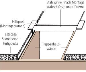 schematische Darstellung der Montage von Spanbetonfertigdecken